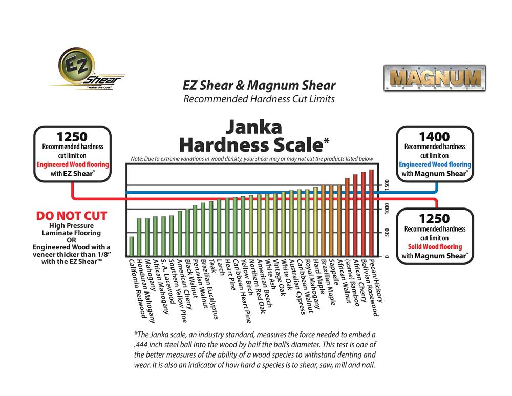 Marshalltown Janka Hardnesss Scale